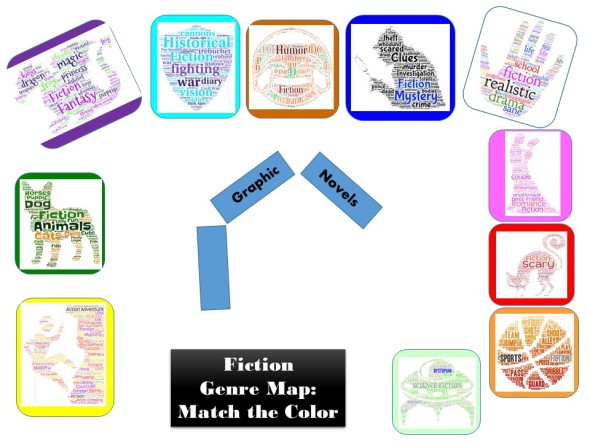 genres map